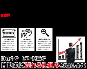 自社サービス・商品が自動的に売れる仕組みを御提案します。